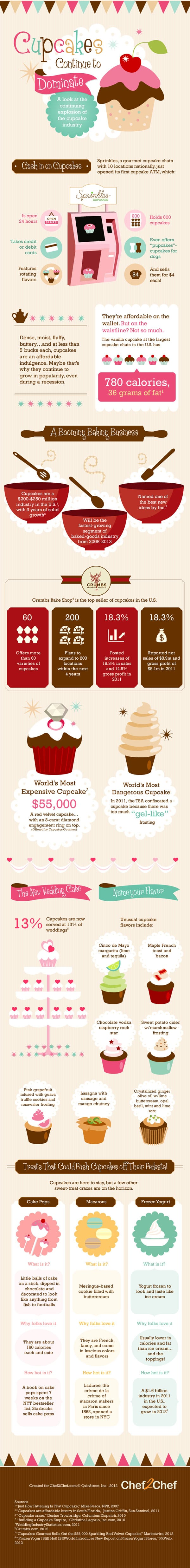 Compete details of cupcake business plan is here