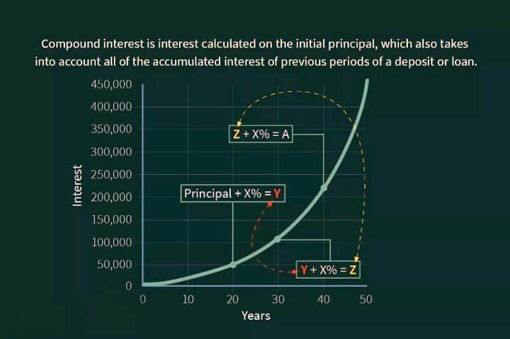How do we calculate compound interest?